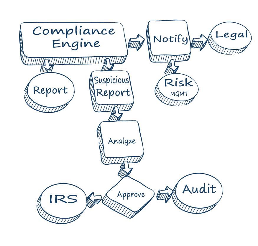 Compliance Management Solution's Workflow