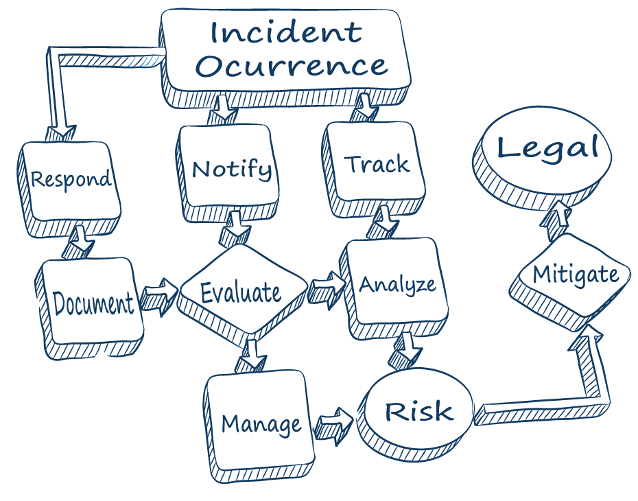 Incident Reporting Solution